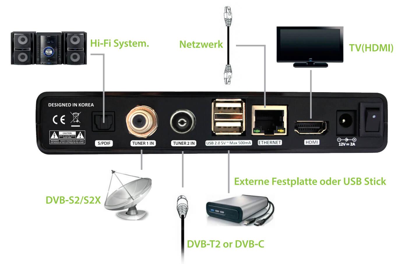 Lunix-4k-Hardware-Anschluesse