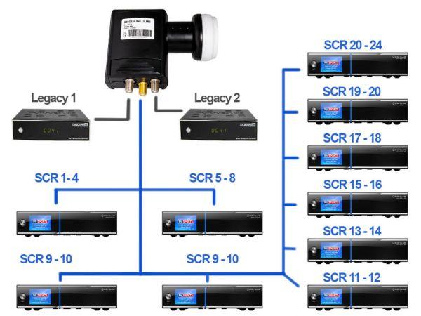 GigaBlue Unicable LNB SCR-24 anschließen