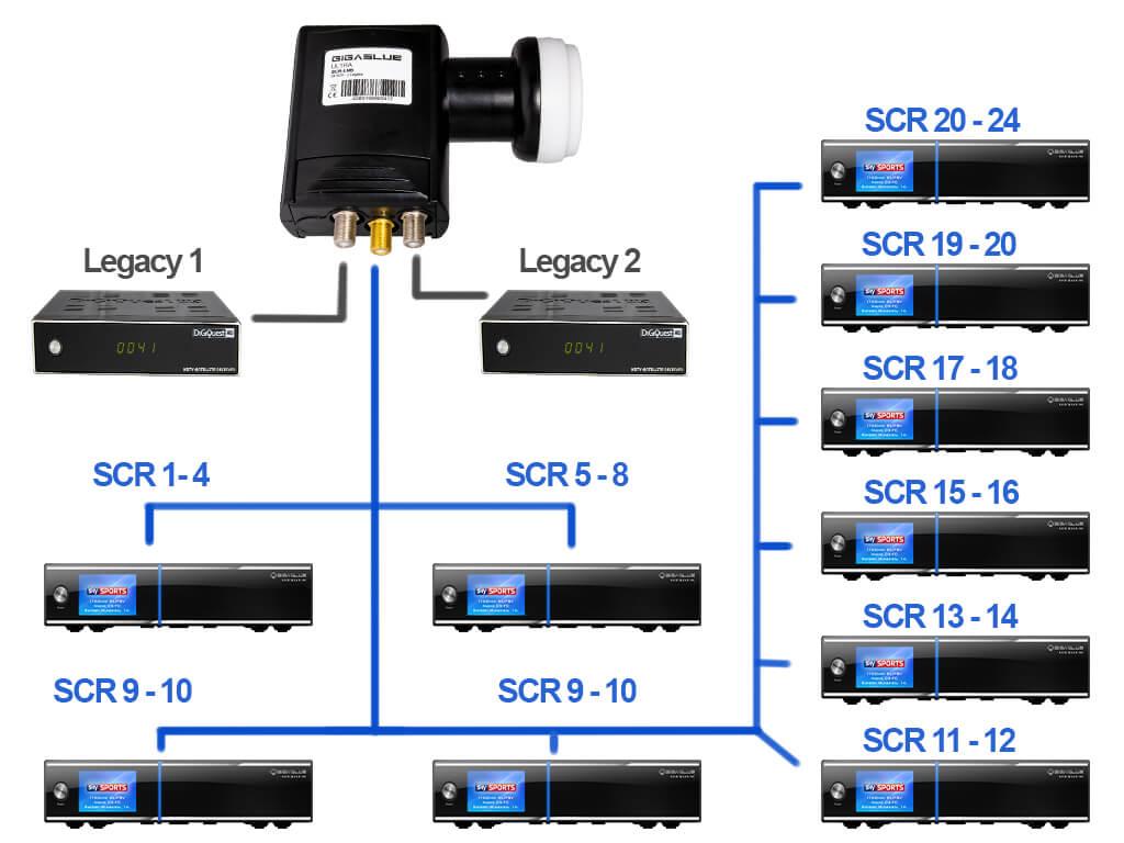 Gigablue Unicable LNB 24 SCR anschließen